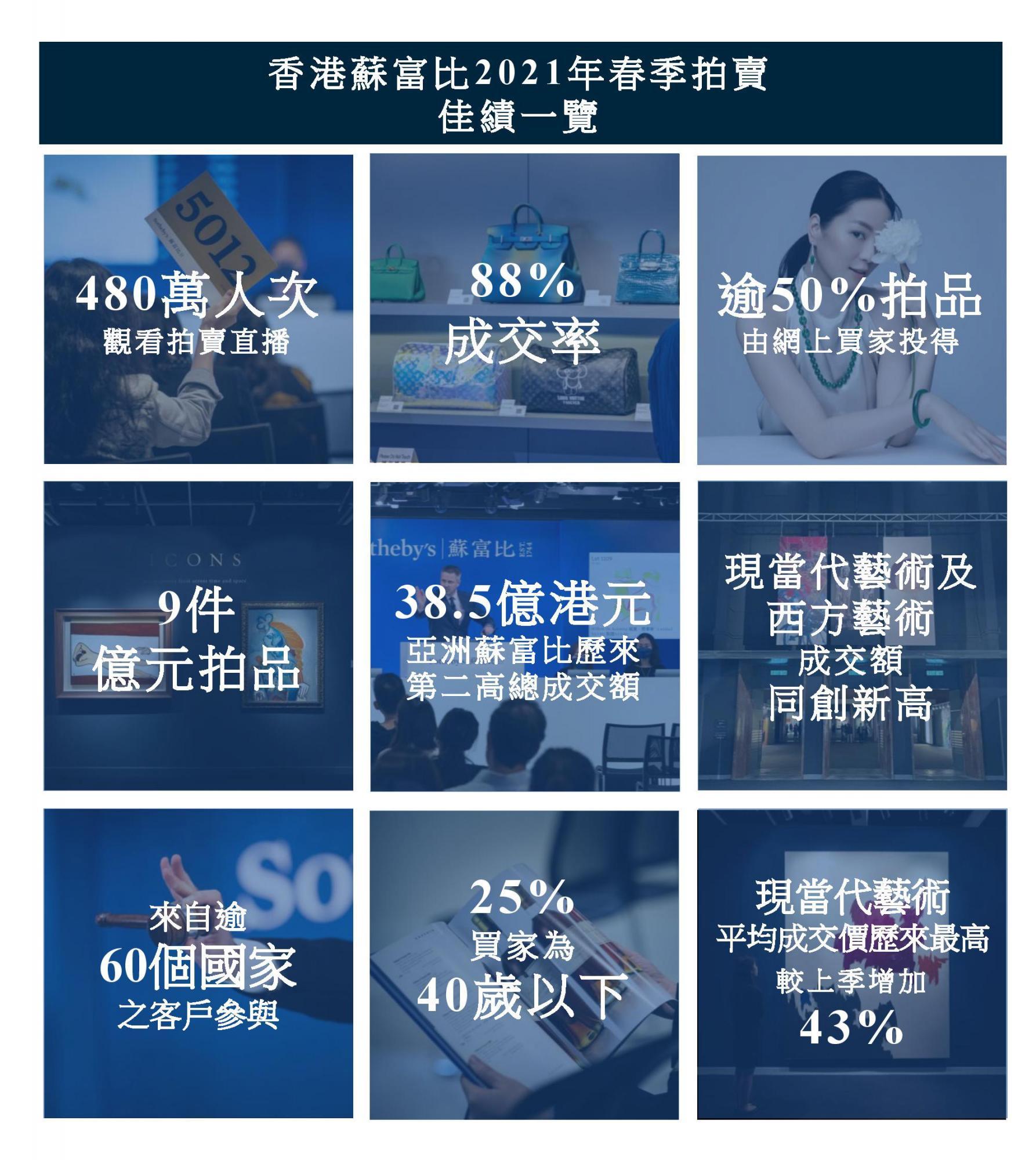 TC_Infographics_Sotheby-s HK-Spring-Sales-2021.jpg